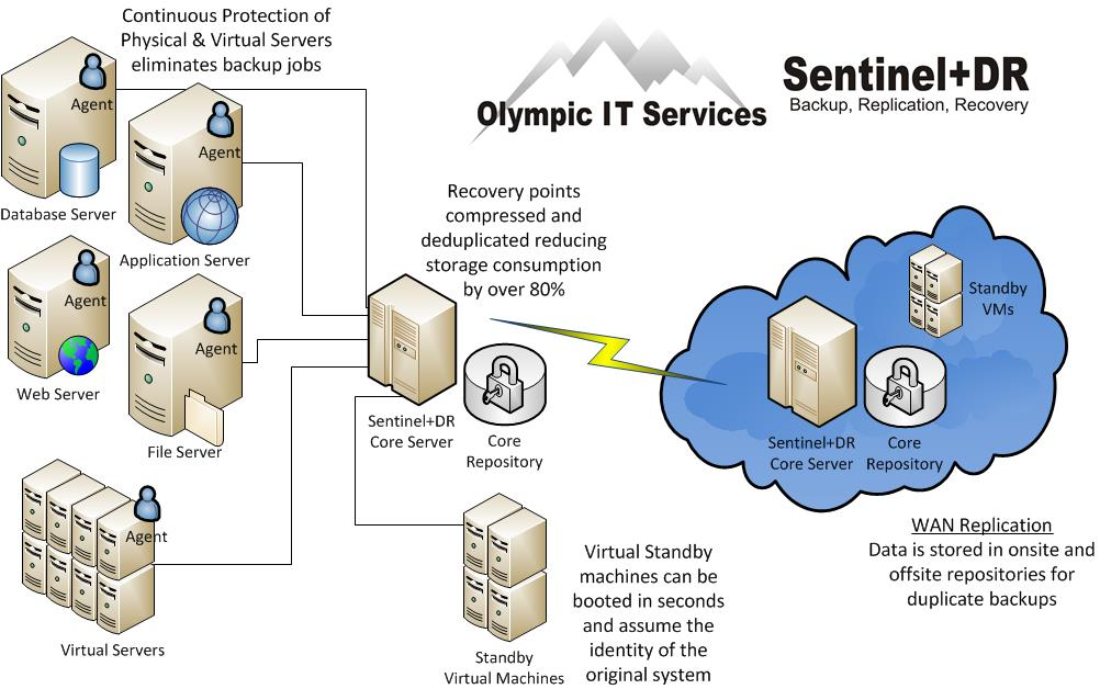 Olympic IT Services - Sentinel+ Managed Backup Solutions